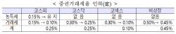 기재부, 당도 모르게 0.05%p 인하 발표…당·정·청 '엇박자'