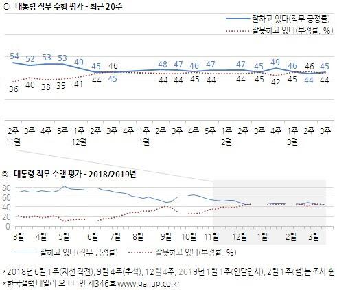 문대통령 지지율, 보합세 지속…1%p 오른 45%