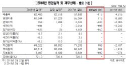 """한신평, 아시아나항공 신용등급 하향 검토…""""회계 신뢰성 의문""""(상보)"""