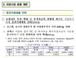 [문승관의 워치독]'23년만에 물꼬 텄지만'…증권거래세 인하 현실화 불투명