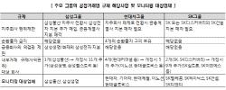 """[마켓인]공정거래법 개편..""""삼성·현대차·SK그룹 영향 크다"""""""
