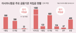 """금융권 덮친 '아시아나 쇼크'…産銀, """"내달 초 채권단 회의"""""""