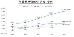 부동산신탁사, 외형·실적 성장 지속…순이익은 '주춤'