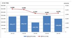 1분기 ELS 발행금액 19조..전년비 15.2% 감소