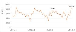 3월 전문건설공사 수주 8.5조원…전년比 15%↑