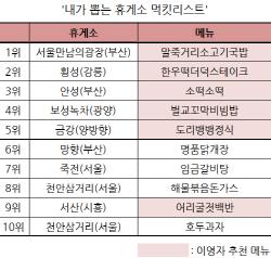 """휴게소 '먹킷리스트' 1위는 말죽거리소고기국밥…""""이영자 효과"""""""