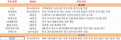 [주간추천주]中 내수 회복 기대…호텔신라·LG생건 등 '주목'