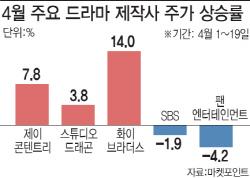 넷플릭스 승승장구에 설레는 드라마株