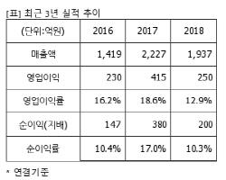 박지윤♥ 조수용, 'Naver 검색창' 디자인..연봉 8억