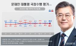 文 지지율 48.2%…한국당, 중도층서 민주당 추월