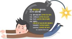 코스닥社, 감사 시즌 넘기자 '악재 공시' 대량 투척