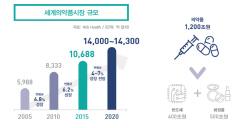 바이오산업...잇단 조단위 기술수출로 성장잠재력 입증