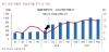 엘비세미콘, 1분기 `깜짝실적` 기대…실적성장 지속-키움