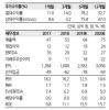 """""""슈프리마, 2Q부터 실적 모멘텀 본격화"""" -한화"""