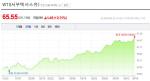 변동성 커진 유가…ETF로 수익률 극대화