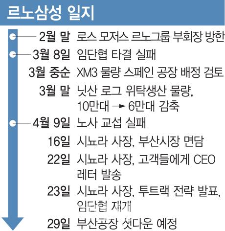 """""""신뢰회복 최우선""""..르노삼성 CEO, 파국막기 안간힘"""