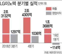 `애플 쇼크` 직격탄..LG이노텍, 11분기만 적자 전환