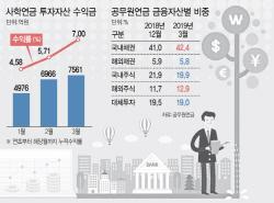 [마켓인]사학·공무원연금, 해외주식 효과 톡톡…1분기만 7% 수익률