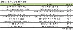 4~6월에도 정기주총 가능…사업보고서 사전 첨부 '필수'(종합)