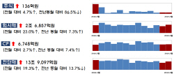 3월 주식·회사채 14.6조 발행…전월대비 22.6%↑