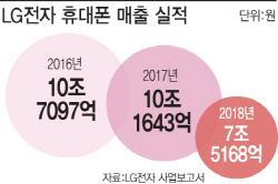 "LG ""연속 적자 앞 장사없다""...한국산 스마트폰 '중단'"
