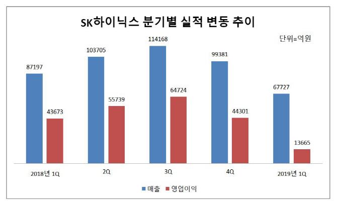 """""""호황 끝났다""""..SK하이닉스 1Q '어닝쇼크'"""