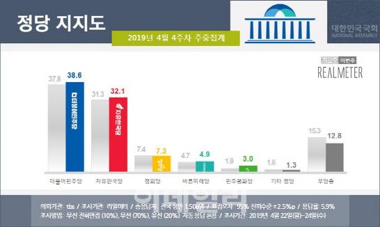 한국당, 32.1% 文정부 출범 후 최고치…文 47.7%