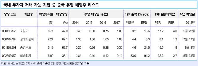 """""""韓보다 배당성향 높은 中 배당주 주목"""""""