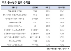 박스권 오락가락…약세장서 돋보인 '중소형株 펀드'