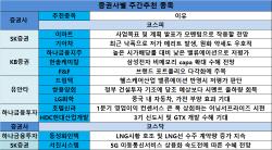 [주간추천주]1Q실적 발표 끝자락…밸류에이션 저평가株 러브콜