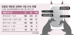 랜덤채팅, 3년간 청소년 성매매 적발만 863명…손 놓은 관계당국