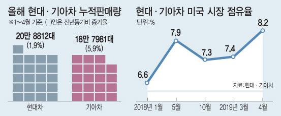 """""""언제든 관세폭탄...안심할 단계 아냐"""" 한숨 돌린 국내 車업계"""