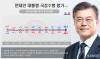 文대통령 지지율 50%선 근접…민주·한국 11.2%p差