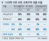 서울 주민, 지방 광역시 아파트 구매 늘어