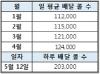 바로고, 하루 배달대행 '20만건' 기록…역대 최고