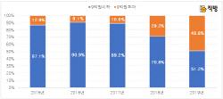 '중도금 대출 불가' 9억 넘는 분양아파트 '절반' 육박