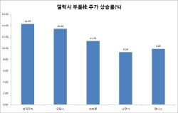 '화웨이 제재'에 갤럭시 부품株 뛰고 아이폰 관련株 주춤