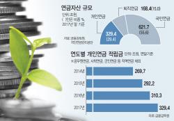 퇴직연금도 손보는데…개인연금 강화 논의는 '실종'