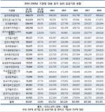 `新의 직장` 공공기관 CEO 연봉..500만원씩 `따박따박` 늘어