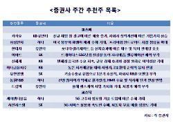[주간추천주]카카오, 실적개선 기대…유통·통신 관심 지속
