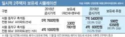 """""""6월 1일 전에 팔자"""" 보유세 폭탄 피하려면?"""