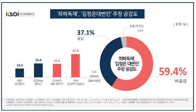 국민 10명 중 6명, 한국당 '좌파독재·김정은 대변인 공격' 비공감