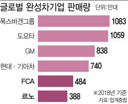FCA·르노 합병 가시화…年 1500만대 판매 車 동맹 나오나