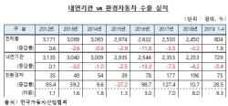 ①글로벌 경쟁력 토대로 연평균 33% 증가