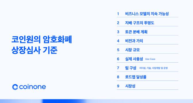 코인원, 암호화폐 상장 심사·폐지 기준 공개..'미래'와 '팀'&a...