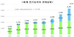 전기차 보급 1등 국가는 중국…최다 판매 브랜드는 ...