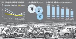 현대·기아차만 바라보는 부품업체들…車수요 감소에...