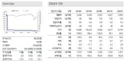 롯데칠성, 코로나19로 매출 감소 실적변동성 확대…목표가↓-케이프
