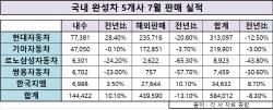 `개소세 인하 감소` 완성차 5개社, 내수 울고 웃고…해외 판매 회복세...
