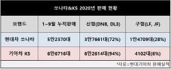 '국가대표' 중형세단 1위에 쏘나타 제치고 K5(종합)